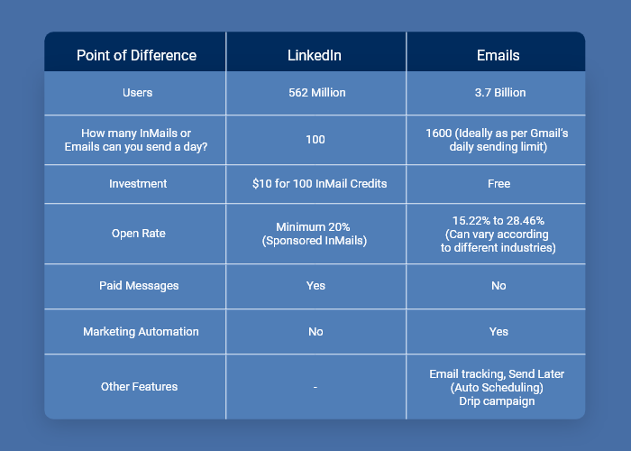 LinkedIn Inmail vs Email