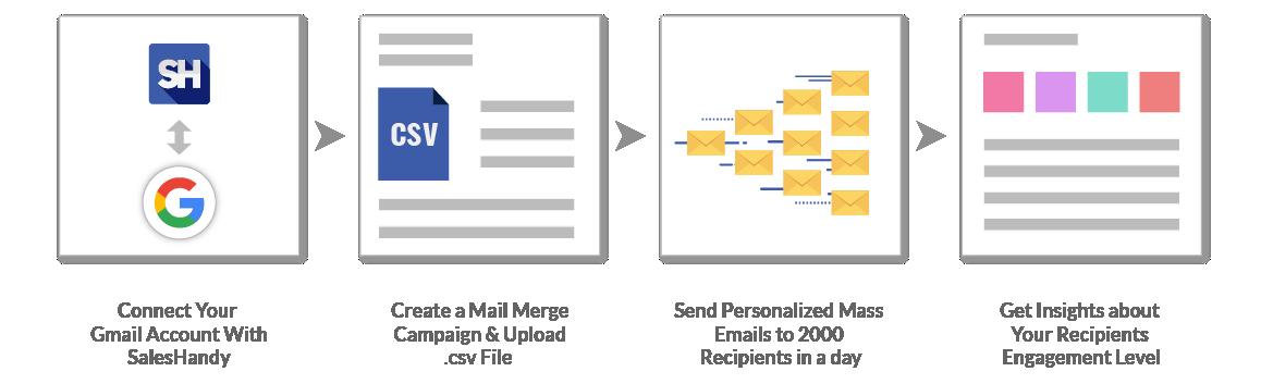 Mass Email Gmail Process